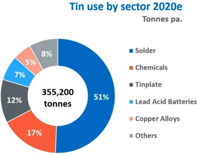 source: International Tin Association (ITA)