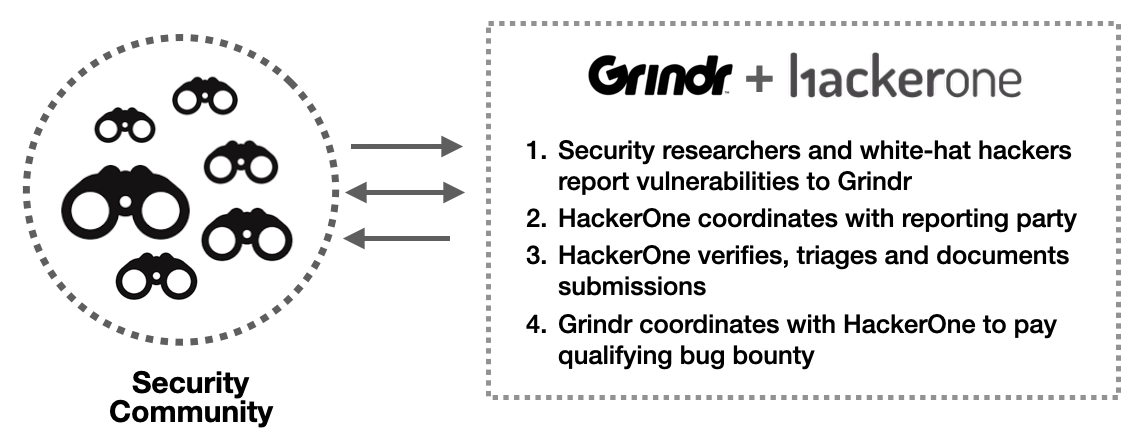 Working wifi not grindr on Grindr no