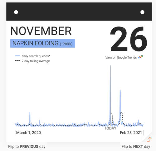 Source: Google A Year in Lockdown Trends