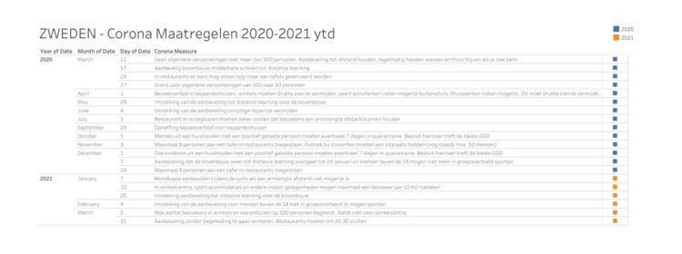 Overzicht 'maatregelen' in Zweden in 2020-2021 (klik voor leesbaar)