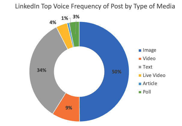 LinkedIn Top Voice Frequency of Post by Type of Media