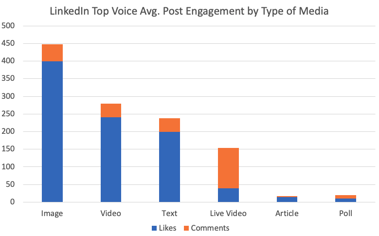 LinkedIn Top Voice Avg. Post Engagement by Type of Media