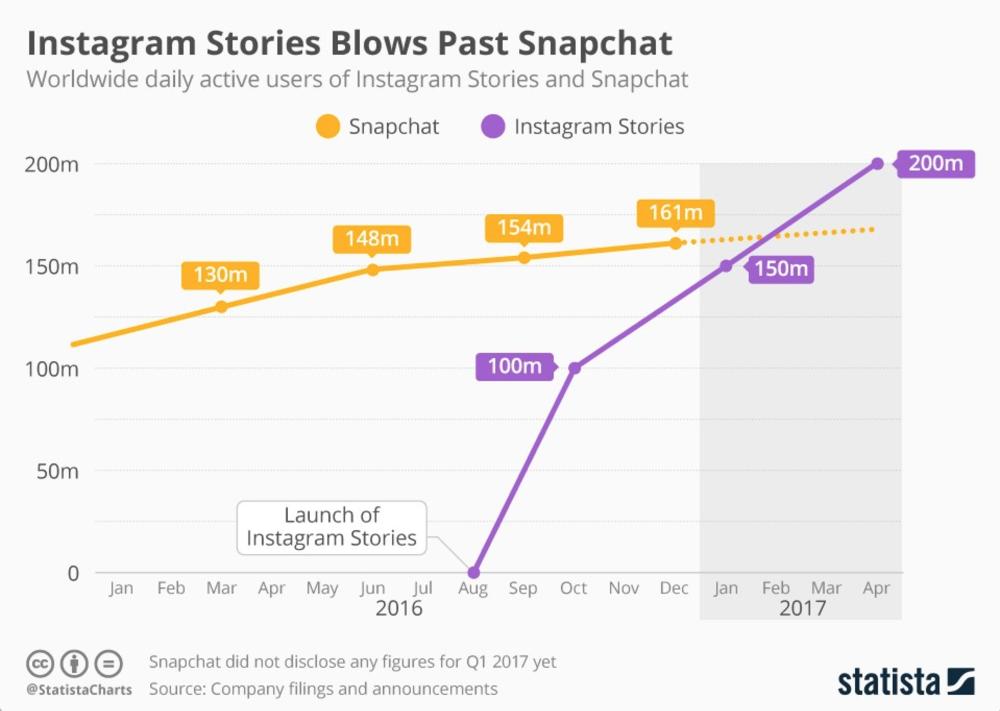 (引用:Instagram Stories Blows Past Snapchat)