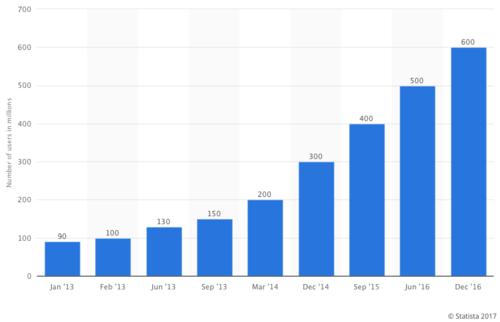 2013年から2016年までのインスタグラムのユーザー数の推移