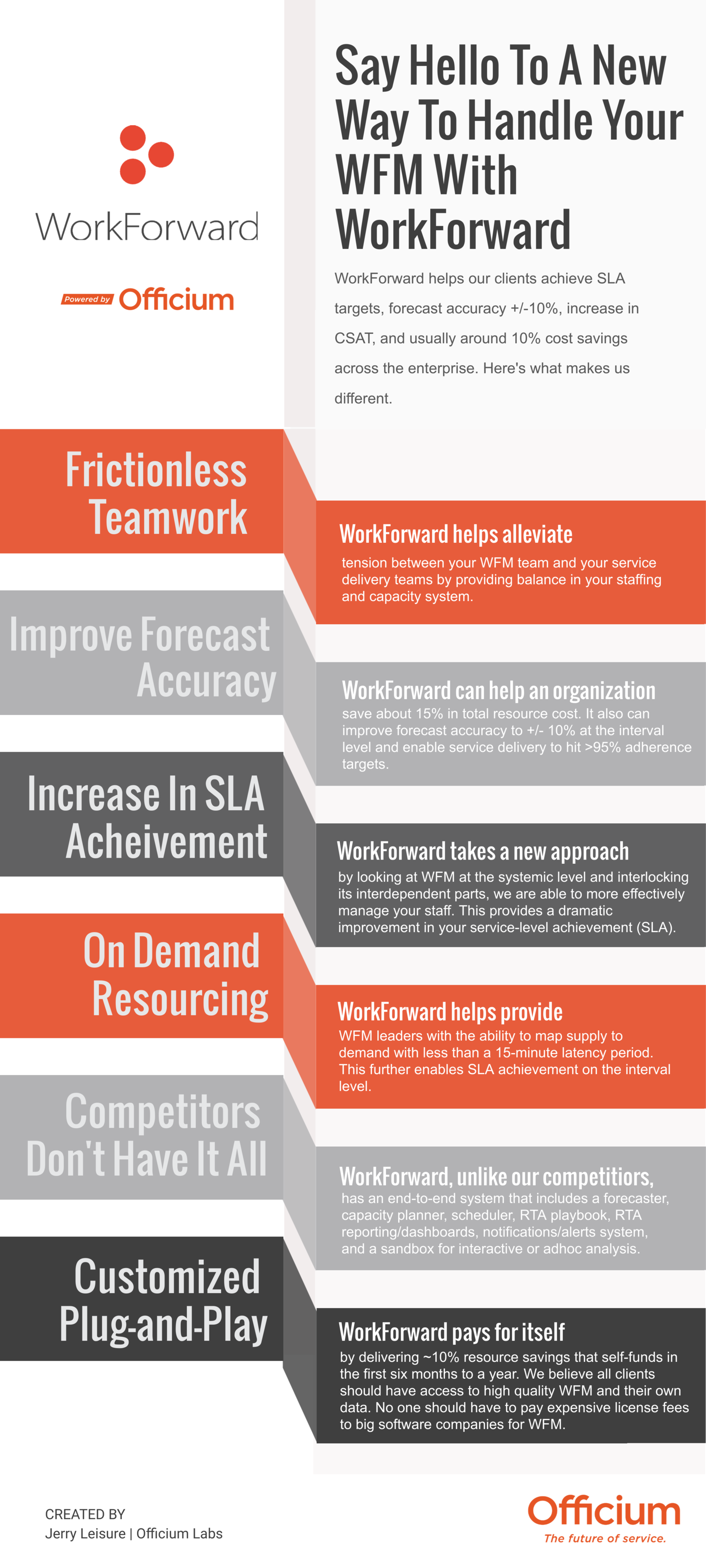 WorkForward+Infographic-Officium+Labs.png