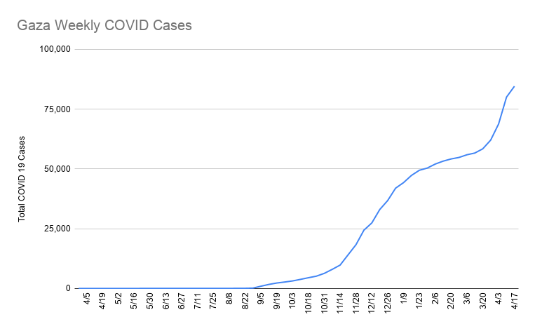 Cumulative numbers of Coronavirus cases in Gaza