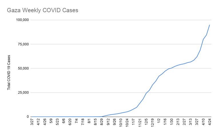 Gaza Weekly COVID Cases (20).png
