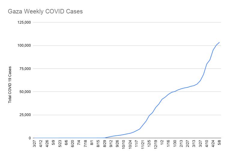 Cumulative covid 19 cases in Gaza