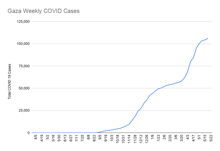 Cumulative covid 19 cases in Gaza - data several restricted due to Israeli bombing of health facilities