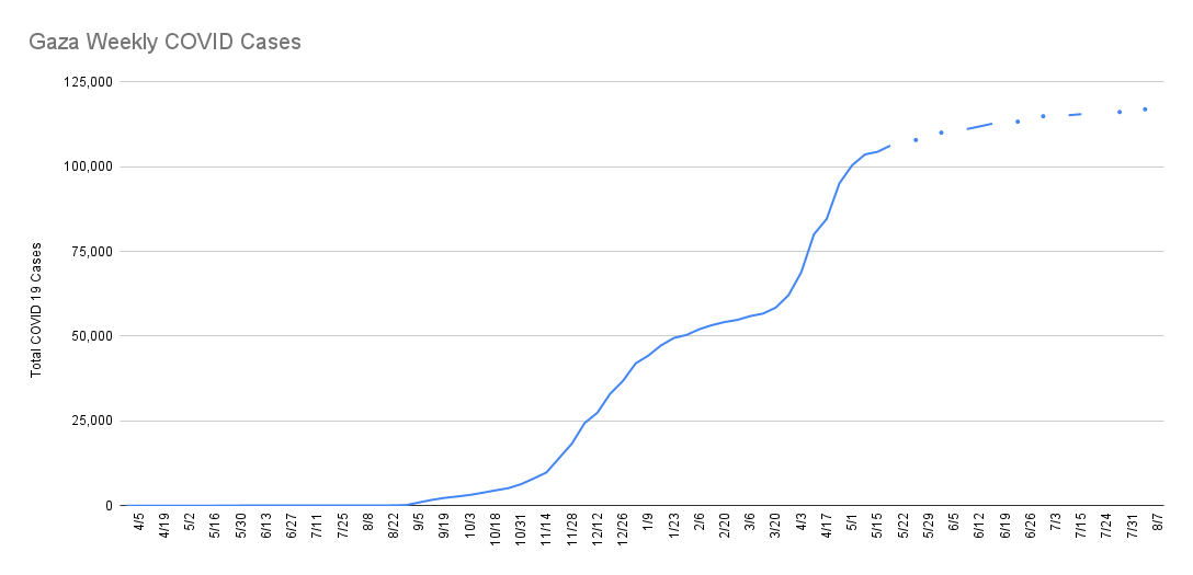 Cumulative cases of Coronavirus in Gaza - likely extreme undercount