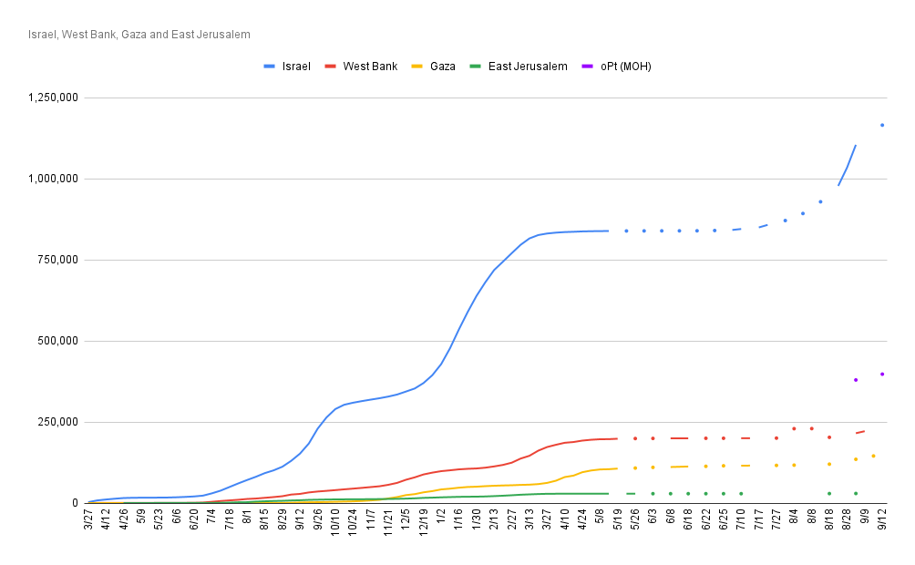 Cumulative Coronavirus cases in Israel and the occupied Territories