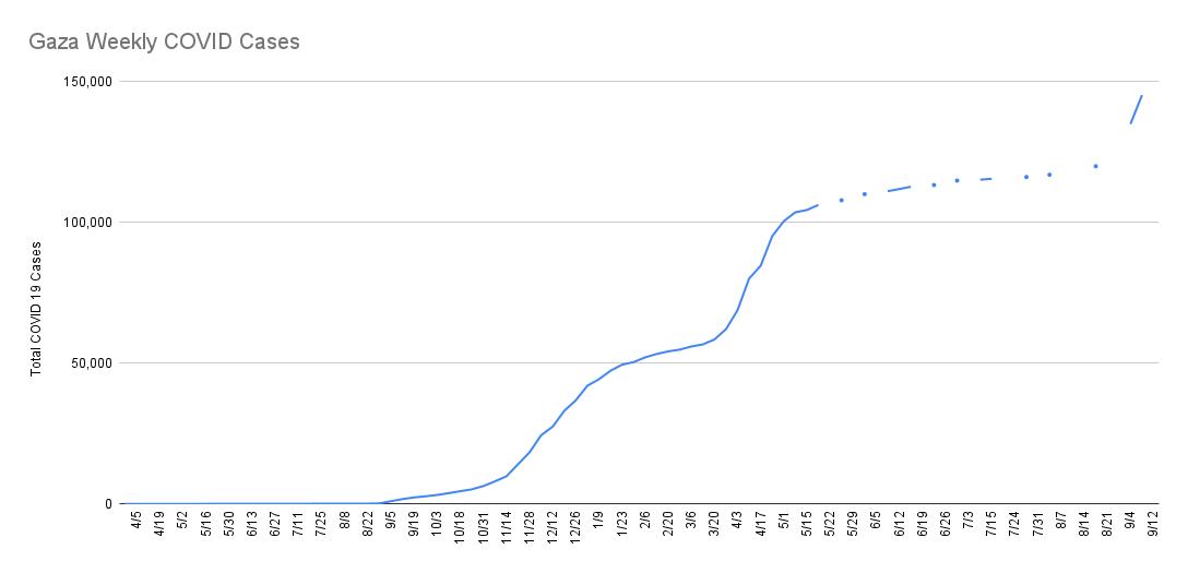Cumulative Coronavirus cases in Gaza