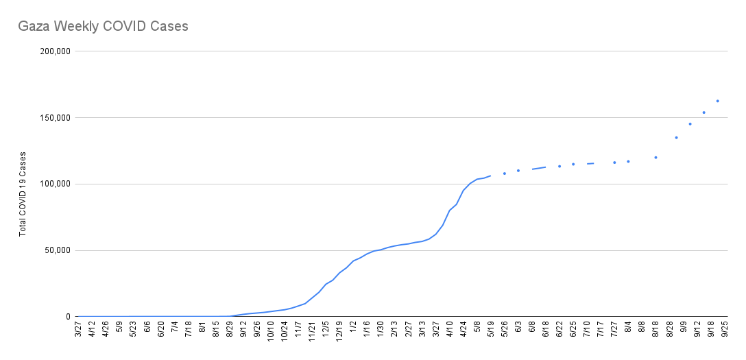 Cumulative Coronavirus cases in Gaza - Gaza numbers are major undercount due to lack of testing