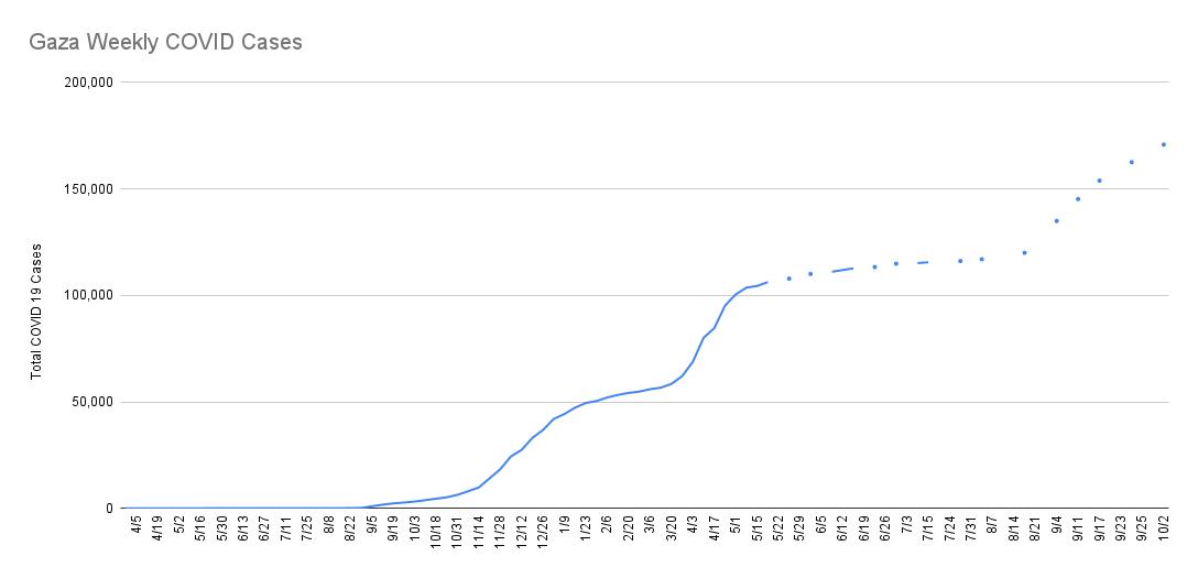 Cumulative Coronavirus cases in Gaza (major undercount)