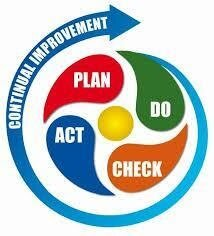W. Edwards Deming – cycle of continuous improvement