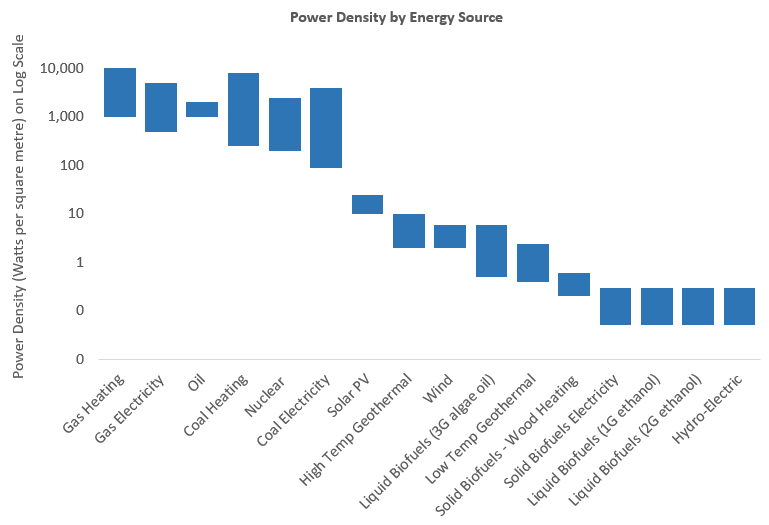 Energy Supply, Power Density, and Land Use — NET-ZERO