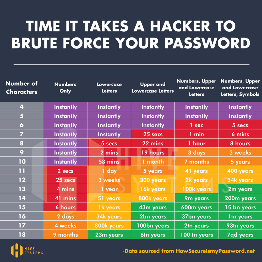 Are Your Passwords in the Green?