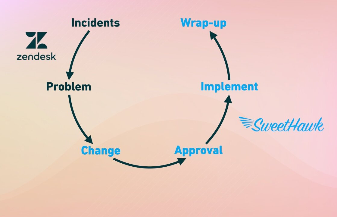 Where SweetHawk apps can help to facilitate change flow in Zendesk.