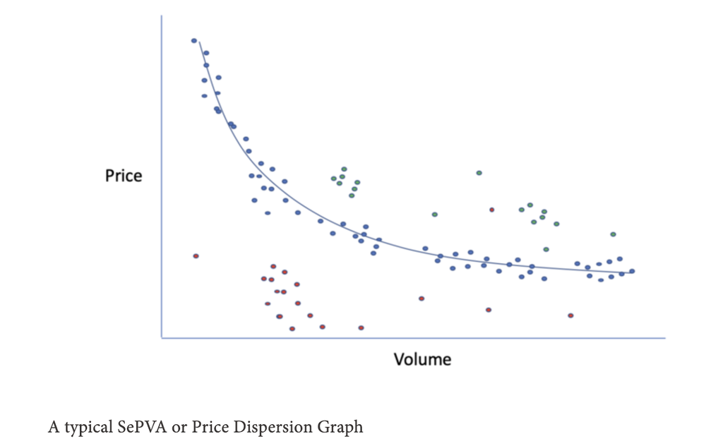 A typical SePVA or Price Dispersion Graph