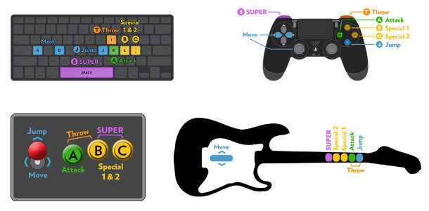 A chart of the simple control scheme of Fantasy Strike by Sirlin Games, showing that it can be played effectively on any controller. Image from fantasystrike.com.
