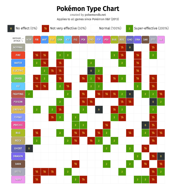 A chart demonstrating the complexity of Pokémon type effectiveness. Image from pokemondb.net.