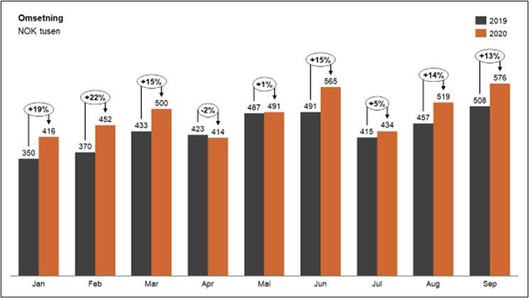 Figur 1: Omsetningsutvikling blant et representativt utvalg av 1082 norske SMB bedrifter.