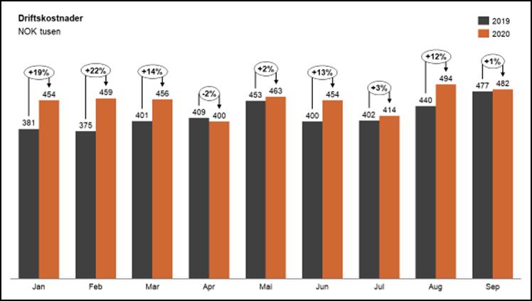 Figur 3: Kostnadsutvikling blant et representativt utvalg av 1082 norske små og mellomstore bedrifter.