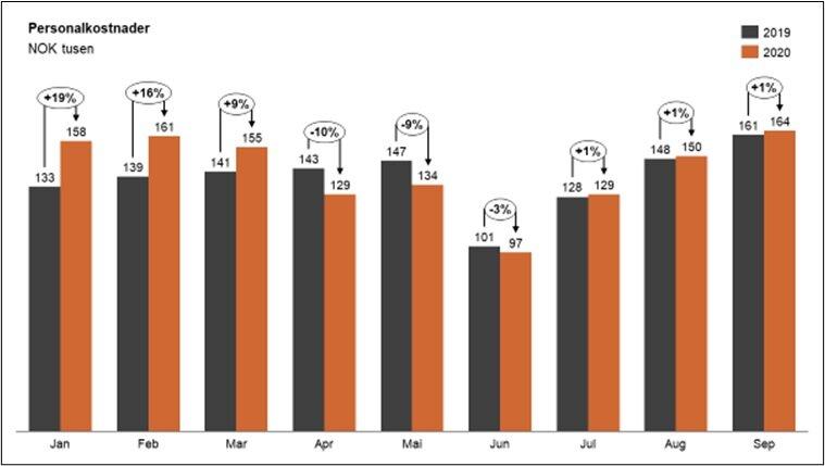 Figur 4: Utvikling i personalkostnader blant små og mellomstore bedrifter.