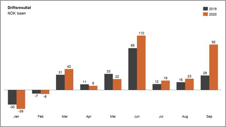 Figur 5: Gjennomsnittlig månedsresultat før rentekostnader (EBIT) for norske SMB bedrifter.