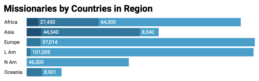 counting-missionaries-region-graph.png