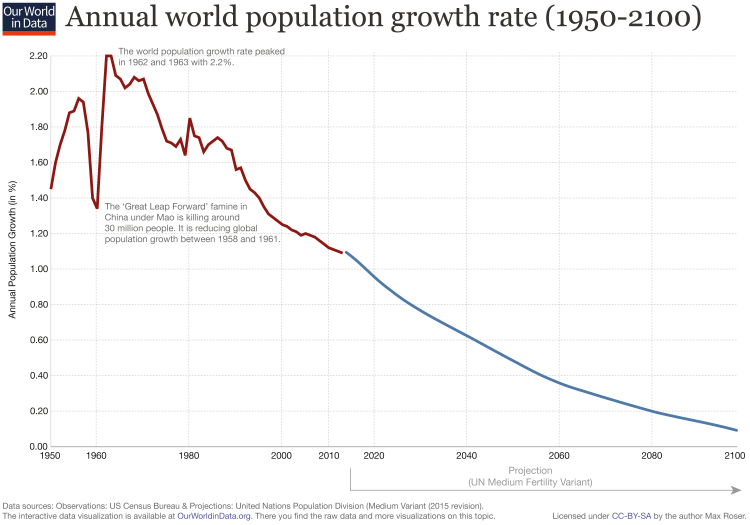 Updated-World-Population-Growth-Rate-Annual-1950-2100-750x525.png