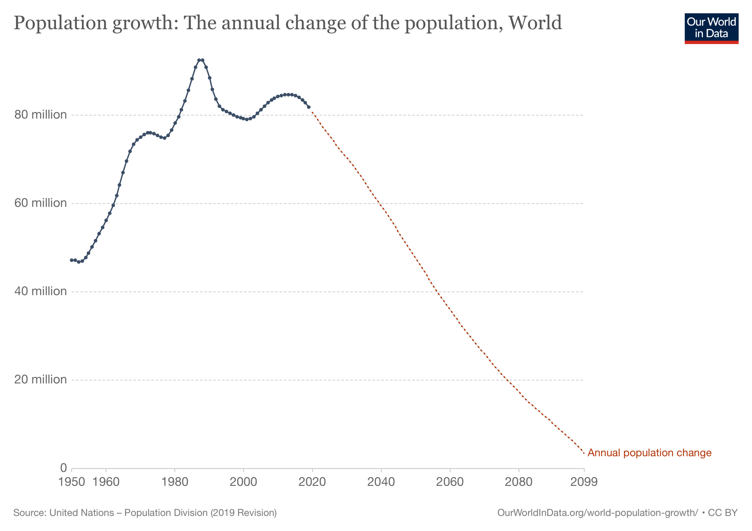 population-growth-the-annual-change-of-the-population.png