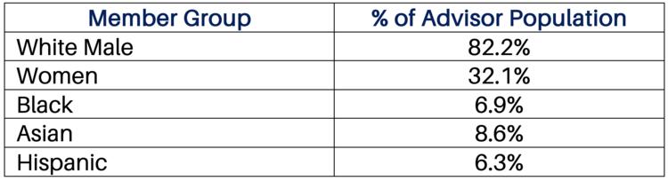 Source: Bureau of Labor Statistics, 2019