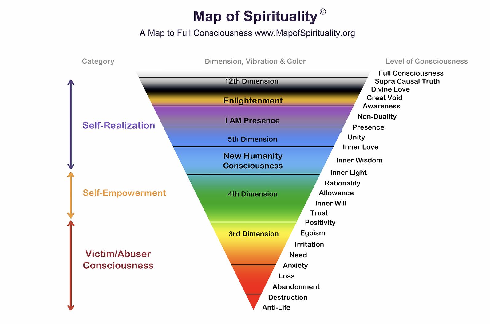 Master Mindo Victim Abuser Chart