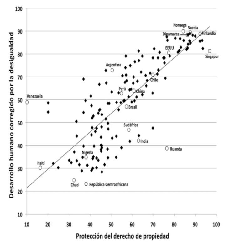"""Figura 3: Correlación entre Índice de Desarrollo Humano (IDHI) y grado de protección de la propiedad privada. Fuente: Rojas, M. (2021). """"Propiedad Privada, Desarrollo e Igualdad: panorama global y experiencia nórdica""""."""